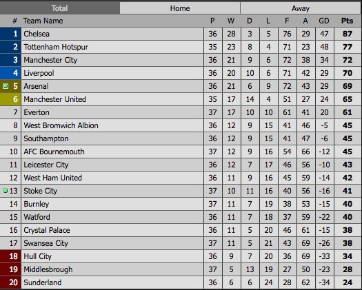 Premier league 2016 17 for League table 2016